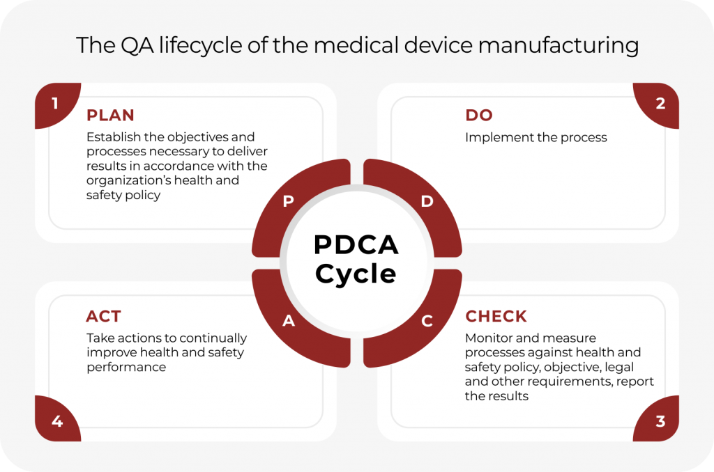 PDCA Cycle for Quality Management System