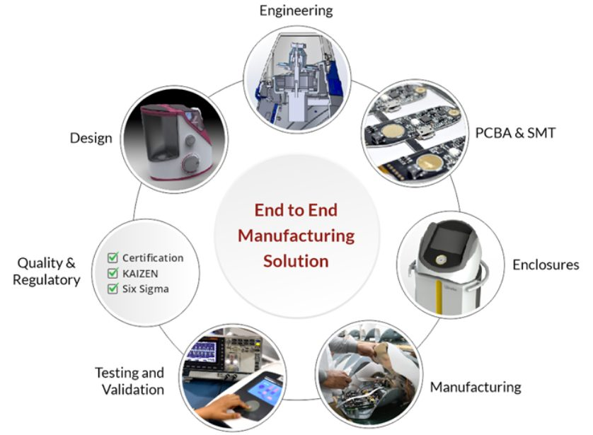 Medical Device Turnkey Solutions
